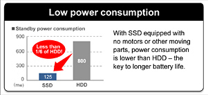 Lower Power Consumption.